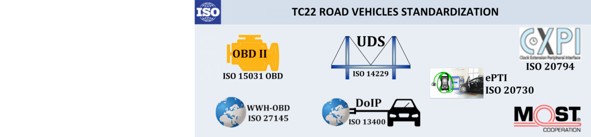ISO TC22 Road Vehicles – Standardization Services